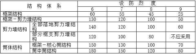 混凝土结构设计资料表_3