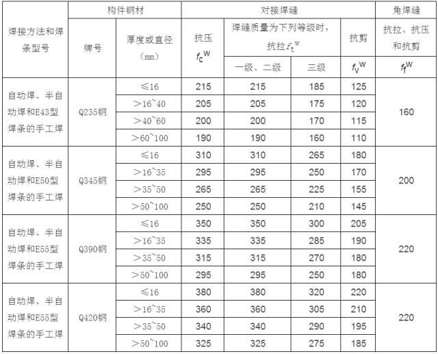 [钢构知识]钢结构设计计算用表_3