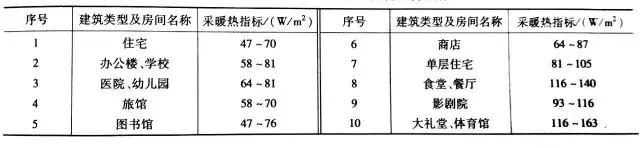 空调负荷计算与送风量的确定_6