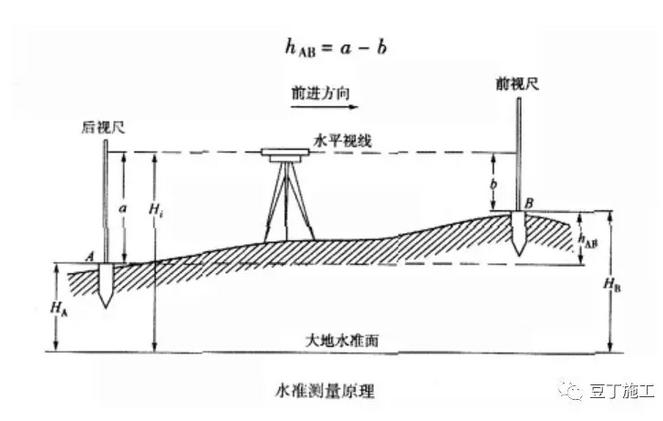 史上最全的水准仪、经纬仪、全站仪的使用方法_2