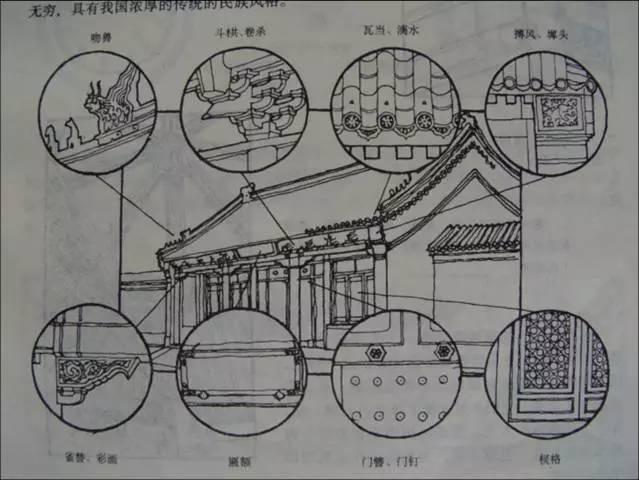干货·中国古建筑的遗产_39