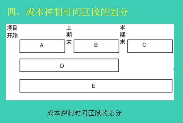 [武汉大学]工程项目成本控制(共78页)