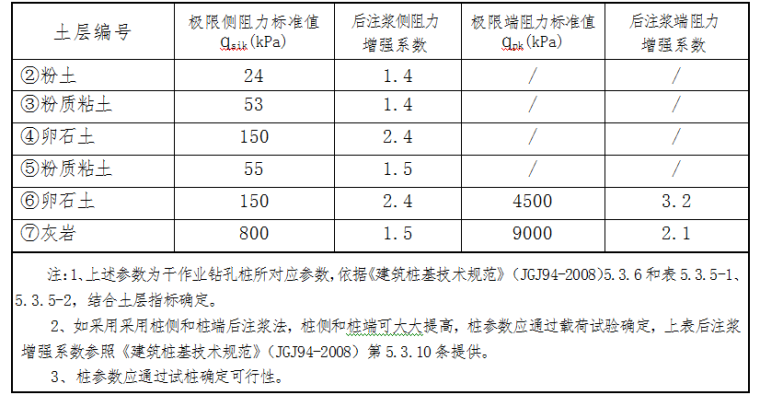 太原蒙山旅游区某项目岩土勘察报告及物理表_2