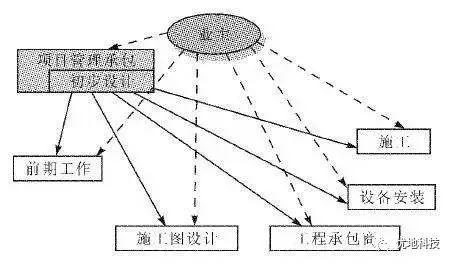 计支宝说:项目管理总承包(PMC)模式