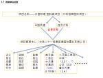 [中国铁建]西安万科翡翠国际项目工程策划(共124页)