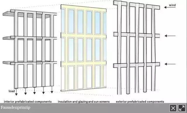 最全的德国装配式建筑技术体系研究_11