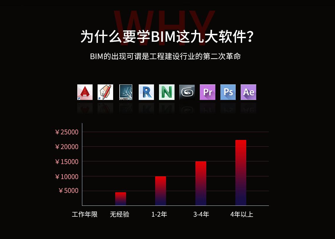 BIM行业人才薪资涨幅飞快,BIM多软件课程让学员40天掌握BIM项目负责人必备9大软件,软件包含CAD、SU、Lumion、Revit、Navisworks、3Dmax、PS、AE、PR,经过培训可以做出施工工艺动画、BIM成果展示