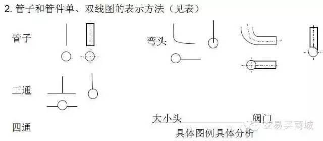 管道及给排水识图与施工工艺_4