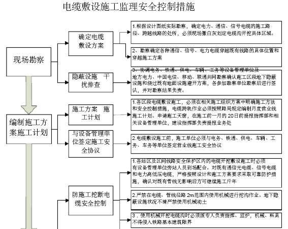 铁路工程建设标准化监理站管理手册(306页,图文丰富)_5