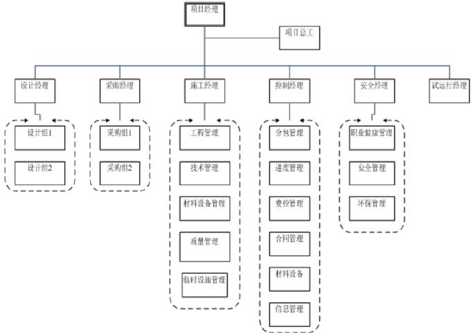 [重庆]城市建设项目管理实施方案(228页,图文丰富)