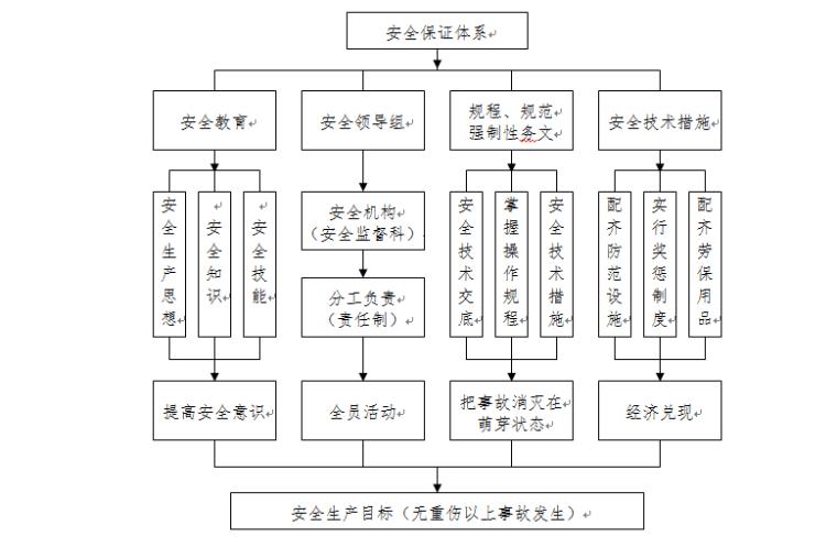 县城防堤施工方案