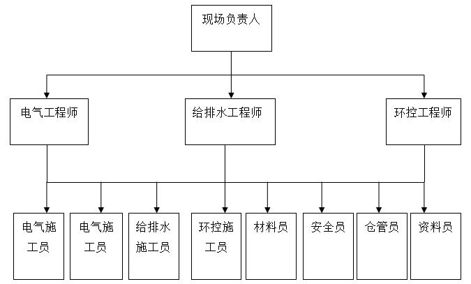 施工管理组织机构及施工总体部署范例