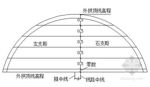 隧道施工测量作业指导书