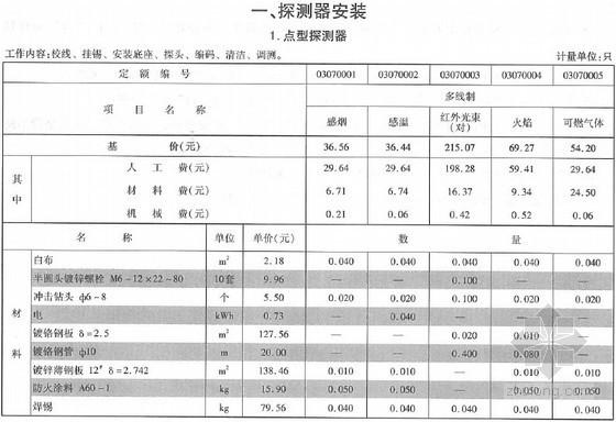 [最新]2013版云南省通用安装工程消耗量定额(管道篇中 652页)