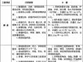四川省公路小修保养工程经费预算编制办法(试行)