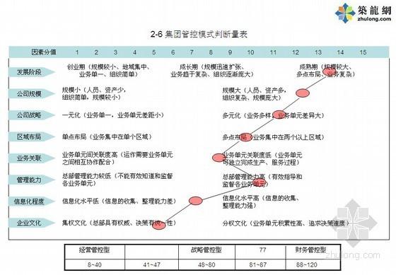 大型房地产集团管控和集团供应链管理流程(图表丰富)115页