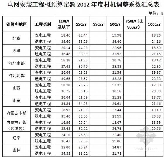 安装系数调整资料下载-电网安装工程概预算定额材机调整系数汇总表(2012)