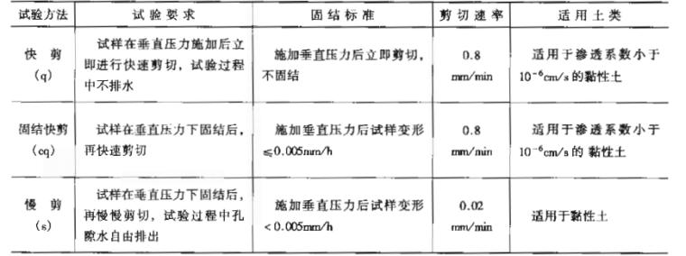 注册岩土工程师专业考试复习教程_3