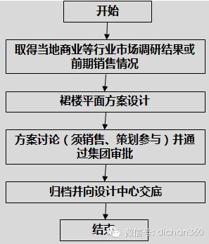 房地产设计管理全过程流程(从前期策划到施工,非常全)_5