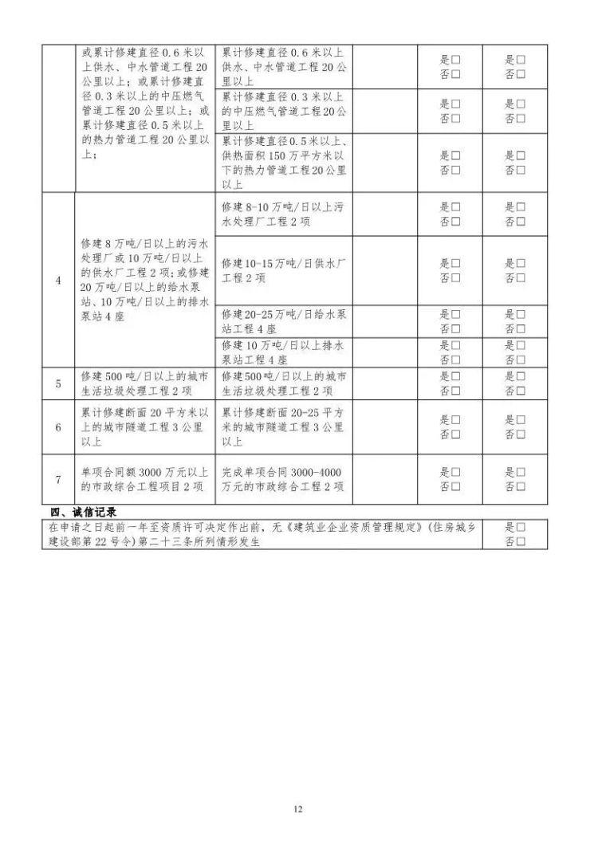 """剛剛!住建部下發通知,在江西/河南/四川/陝西實行""""資質告知承_13"""