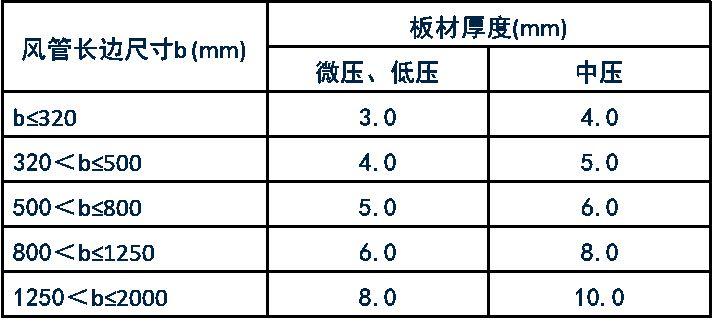 规范解读GB50243-2016《通风与空调工程施工质量验收规范》之一_11