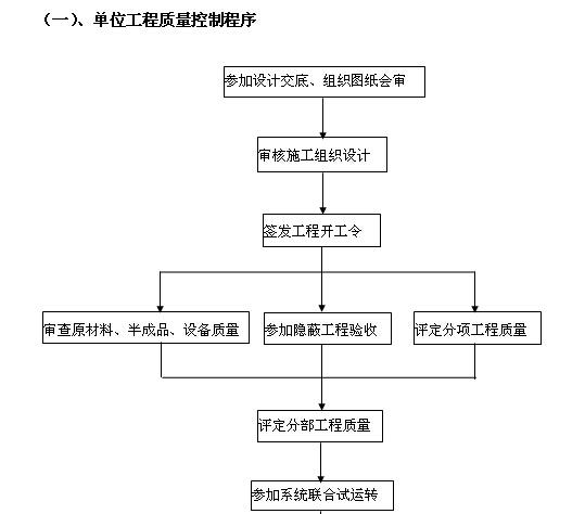 安置房建设项目监理大纲(256页,图文丰富)