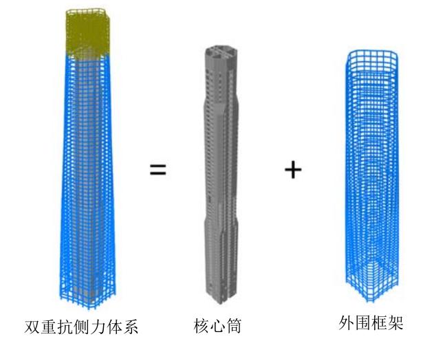 南昌知名地产中央广场结构体系-框架核心筒