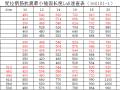 受拉钢筋抗震锚固长度LaE速查表(16G101-1)