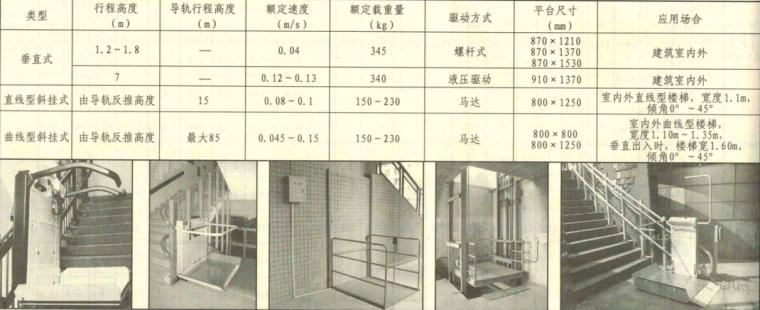 [国标图集]13J404电梯自动扶梯自动人行道_6