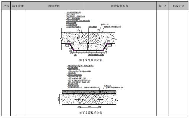 建筑工程施工工艺质量管理标准化指导手册_48