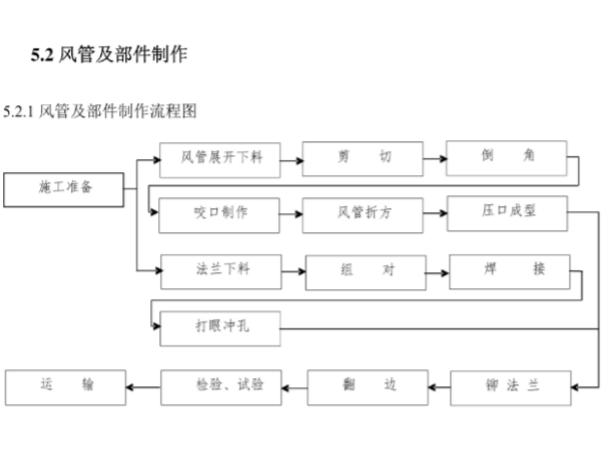 石家庄地铁指挥中心暖通施工方案(详细)