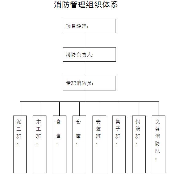 建筑施工现场安全管理资料汇编(257页,表格丰富)_7