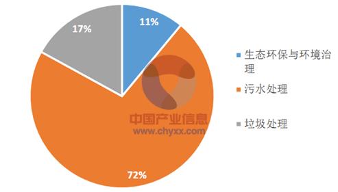 2015年中国建筑工程行业发展现状及投资前景分析[图]_10