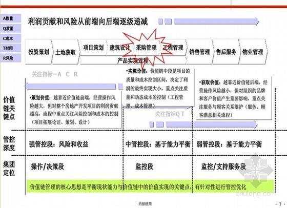 [万科]房地产项目管理采购招标与合约管理(ppt 共34页)