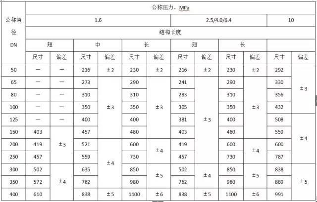 水电工程材料进场验收标准大全_34