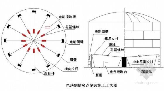 [山东]工业工程储罐安装施工方案