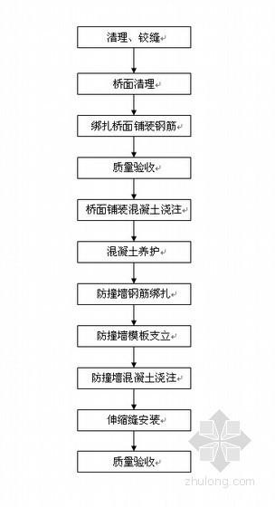 [江苏]一级公路工程施工组织设计(投标 路基 桥梁)