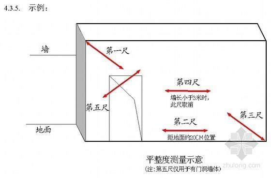 建筑工程产品质量实测实量操作指引手册(2012年)