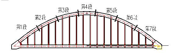 [四川]单跨下承式系杆拱桥实施性施工组织设计146页