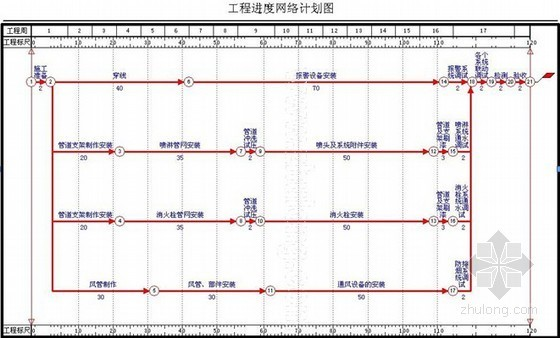 [河南]某工业厂房消防工程施工组织设计