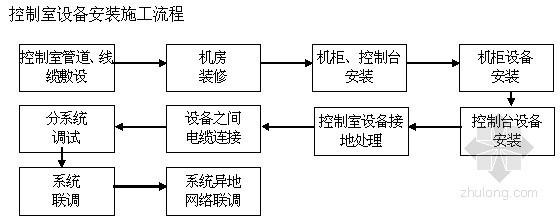 [湖南]某医院科研楼智能化系统施工组织设计