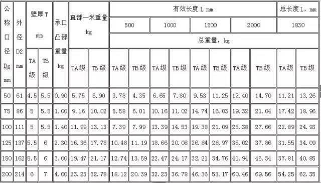 水电工程材料进场验收标准大全_2