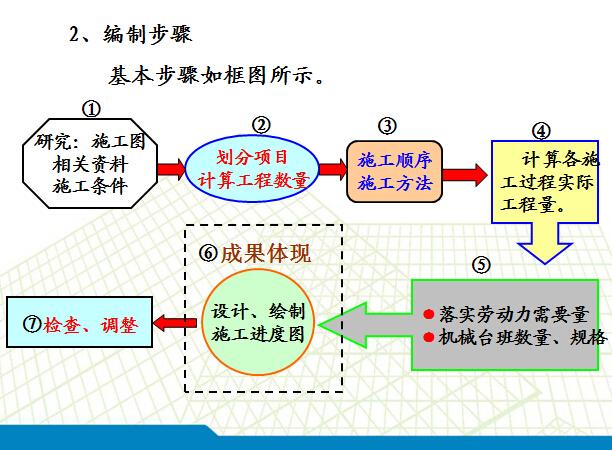 工程项目施工进度计划编制培训讲义(图文并茂)