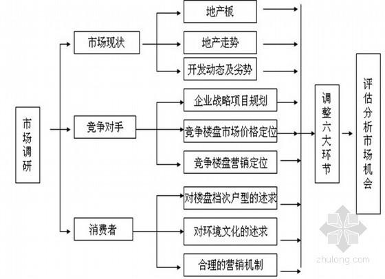 房地产全过程策划方案(ppt 共65页)