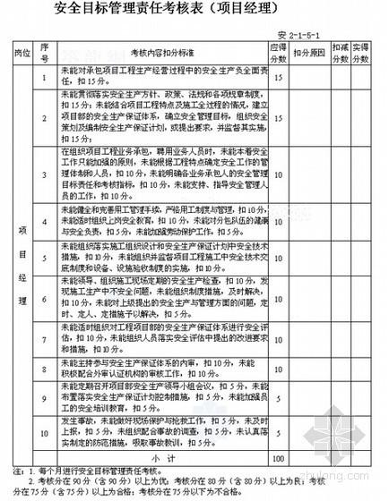 安全目标管理责任考核表