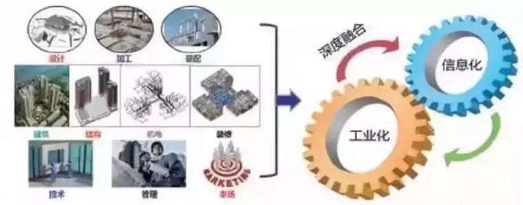 未来建筑业三大组合:BIM技术+装配式建筑+EPC工程总承包