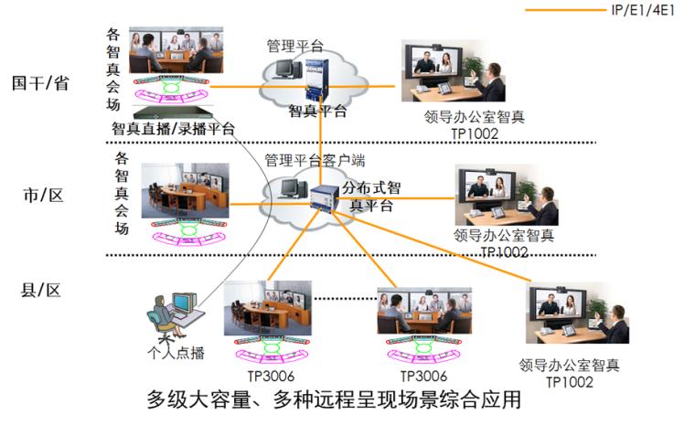 华为视频会议各种组网图