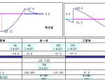 连续梁计算结构计算EXCEL表