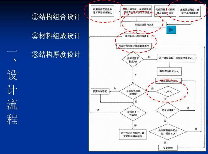 沥青路面结构设计设计指导(PDF,38页)