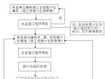 建筑工程进度控制方案(附图)